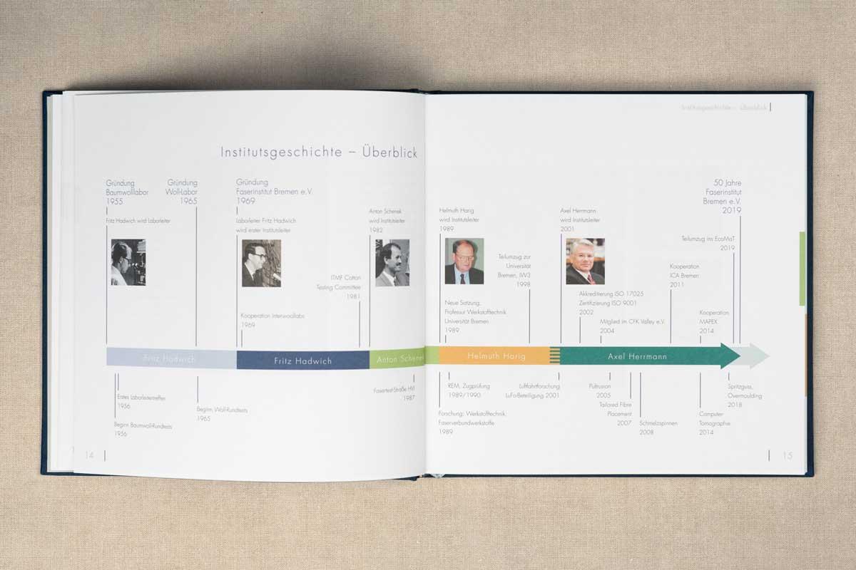 C-innenseiten-festschrift-50-jahre-faserinstitut-kapitel-institutsgeschichte 3