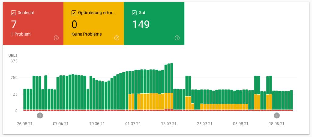 Foto der Darstellung der Core Web Vital Bewertung nach URLs in der Search Console