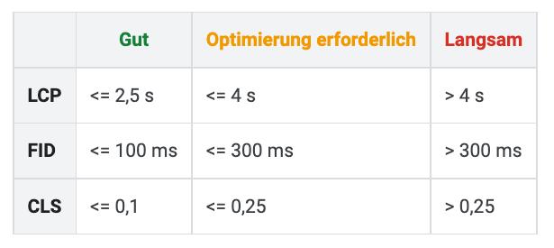 Foto der Bewertung der Metriken der Core Web Vitals und den dazugehörigen Grenzwerten