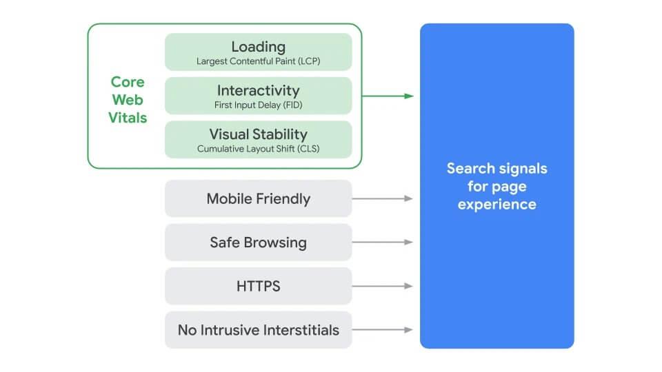 Googles Grafik zur Eräuterung der Page Experience Bestandteile samt Core Web Vitals